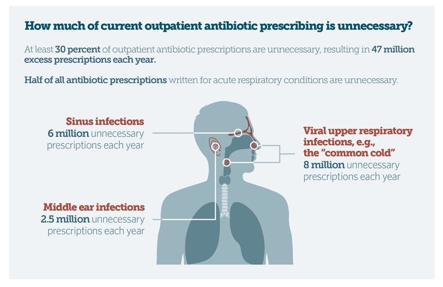 research paper on the reduction of the unnecessary use of antibiotics in the primary care setting Improving quality and value in the us others receive care that may be unnecessary, or even harmful research has documented tremendous primary care.